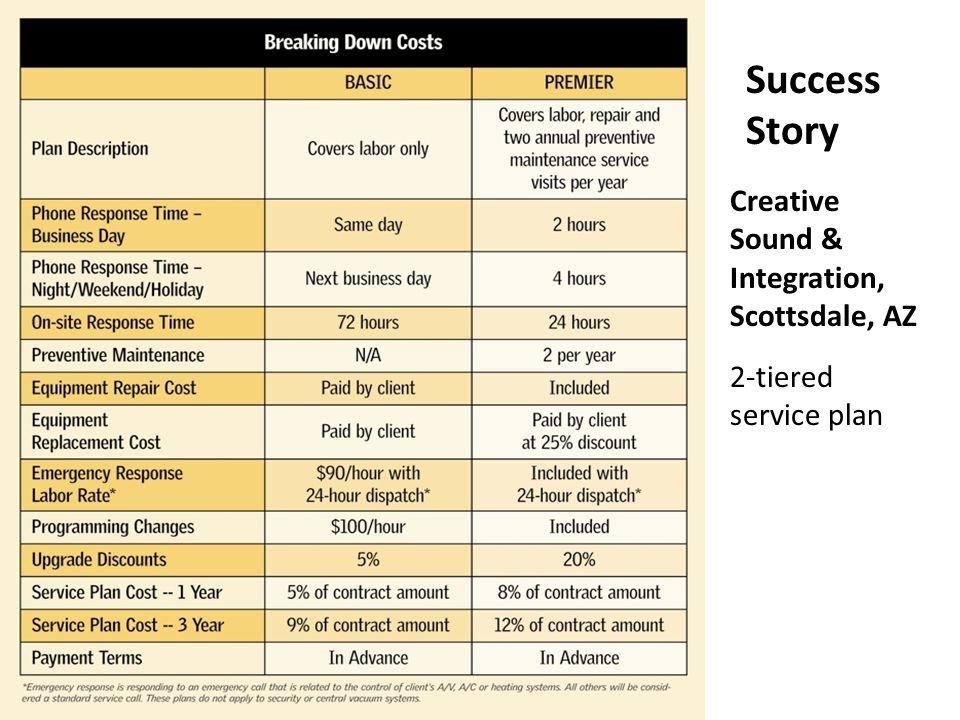 Creative Sound & Integration, Scottsdale, AZ 2-tiered service plan Success Story