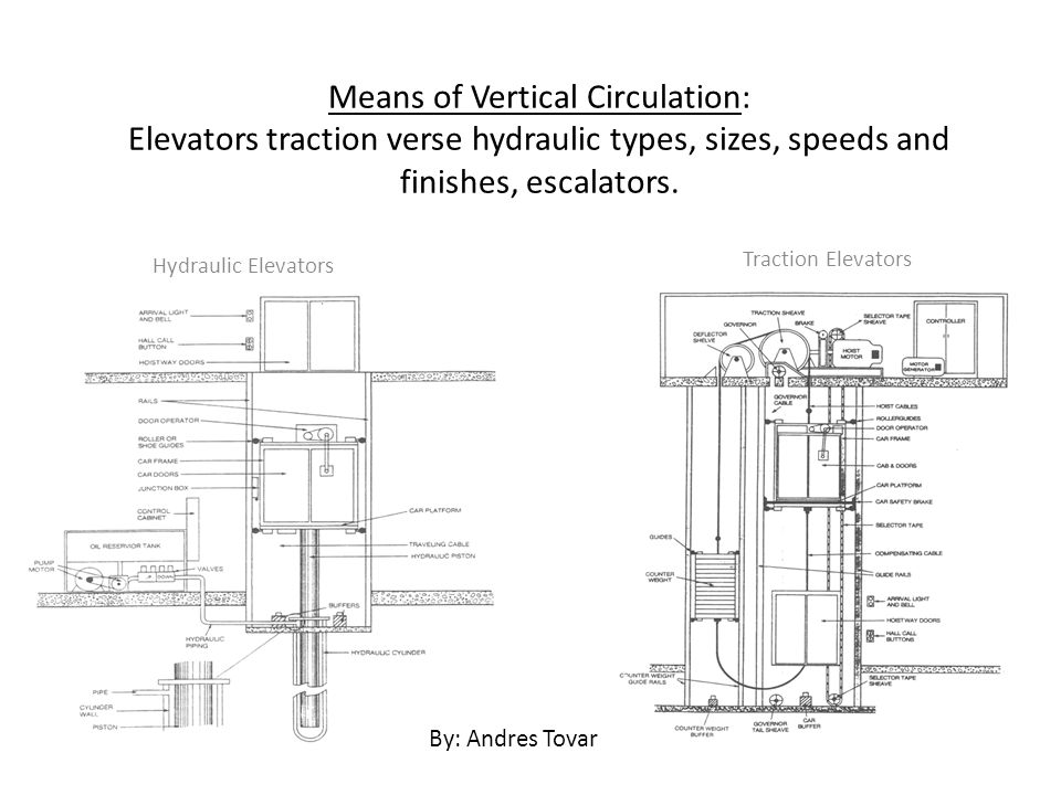 The Functions of the hydraulic elevators as well as its respective advantages A Hydraulic elevator differs from a Traction elevator in that it has a single plunger jack installed directly under the elevator car.