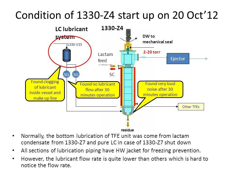 Condition of 1330-Z4 start up on 20 Oct12 Normally, the bottom lubrication of TFE unit was come from lactam condensate from 1330-Z7 and pure LC in case of 1330-Z7 shut down All sections of lubrication piping have HW jacket for freezing prevention.