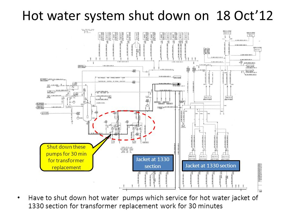 Hot water system shut down on 18 Oct12 Have to shut down hot water pumps which service for hot water jacket of 1330 section for transformer replacement work for 30 minutes Jacket at 1330 section Shut down these pumps for 30 min for transformer replacement