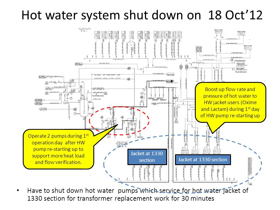 Hot water system shut down on 18 Oct12 Have to shut down hot water pumps which service for hot water jacket of 1330 section for transformer replacement work for 30 minutes Jacket at 1330 section Operate 2 pumps during 1 st operation day after HW pump re-starting up to support more heat load and flow verification.