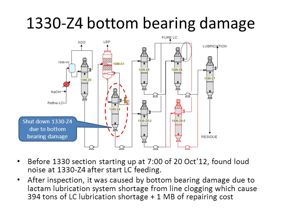 1330-Z4 bottom bearing damage Before 1330 section starting up at 7:00 of 20 Oct12, found loud noise at 1330-Z4 after start LC feeding.