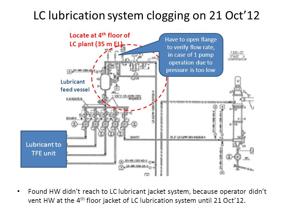 LC lubrication system clogging on 21 Oct12 Found HW didnt reach to LC lubricant jacket system, because operator didnt vent HW at the 4 th floor jacket of LC lubrication system until 21 Oct12.