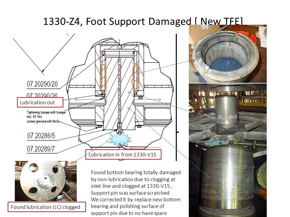 Clogging at lubrication system Found clogging of lactam lubricant system during shut down period.