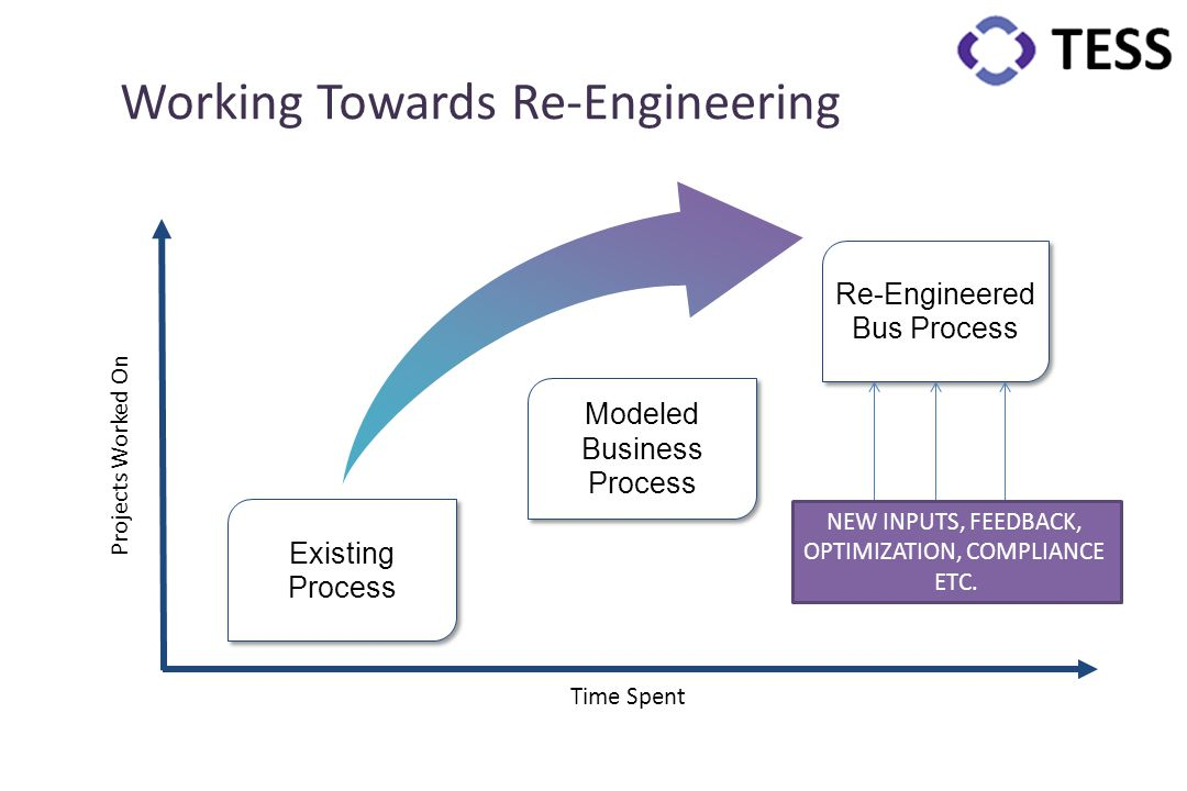 Time Spent Projects Worked On Existing Process Re-Engineered Bus Process Working Towards Re-Engineering Modeled Business Process NEW INPUTS, FEEDBACK,