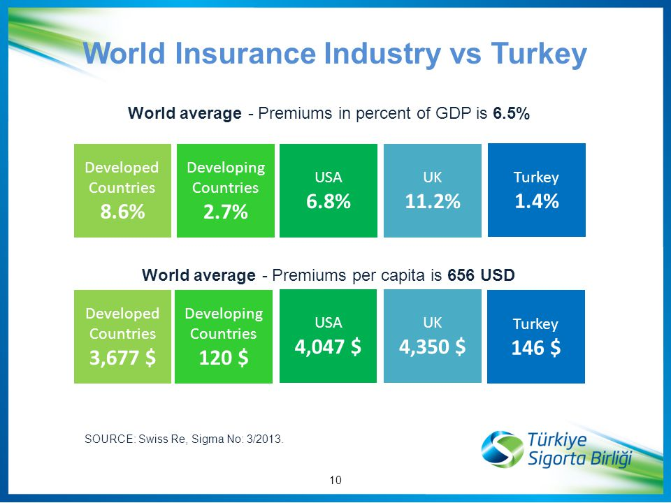10 World Insurance Industry vs Turkey World average - Premiums in percent of GDP is 6.5% World average - Premiums per capita is 656 USD Developed Countries 8.6% Developing Countries 2.7% USA 6.8% UK 11.2% Turkey 1.4% Developed Countries 3,677 $ Developing Countries 120 $ USA 4,047 $ UK 4,350 $ Turkey 146 $ SOURCE: Swiss Re, Sigma No: 3/2013.