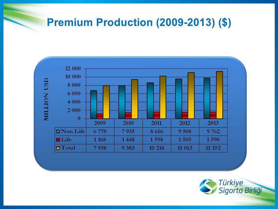 Premium Production (2009-2013) ($)