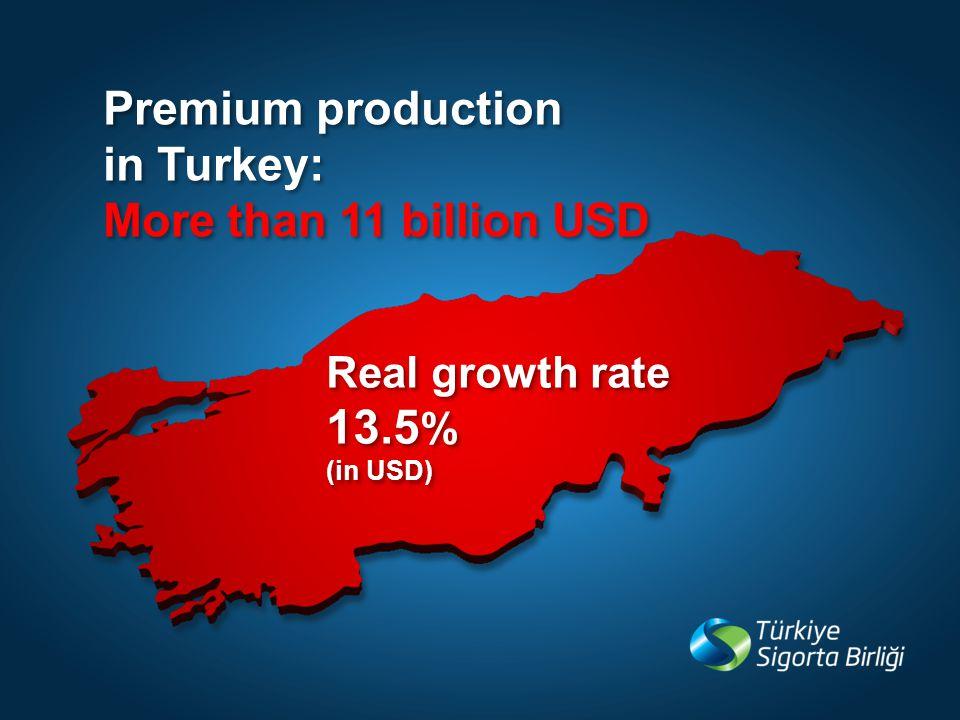 Premium production in Turkey: More than 11 billion USD Premium production in Turkey: More than 11 billion USD Real growth rate 13.5 % (in USD) Real growth rate 13.5 % (in USD)