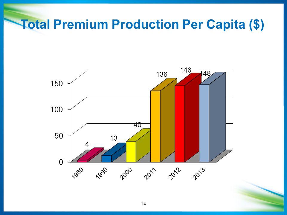 Total Premium Production Per Capita ($) 14