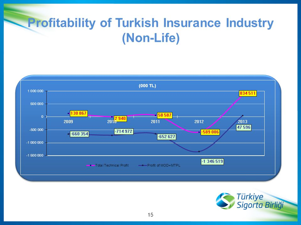 Profitability of Turkish Insurance Industry (Non-Life) 15