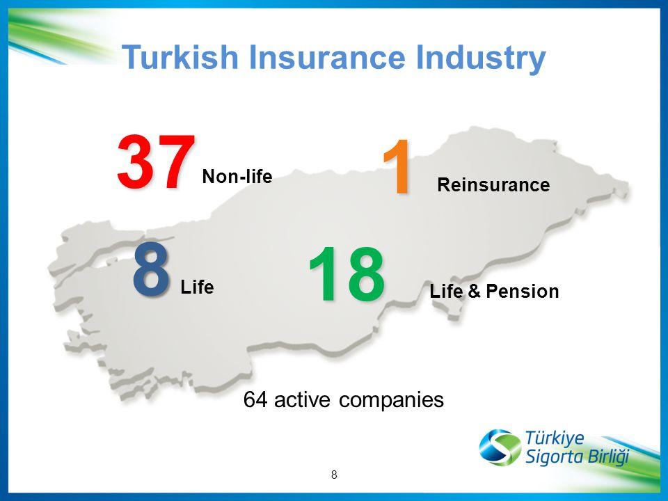 8 Life Life & Pension 18 64 active companies 37 Non-life Reinsurance 1 1 8