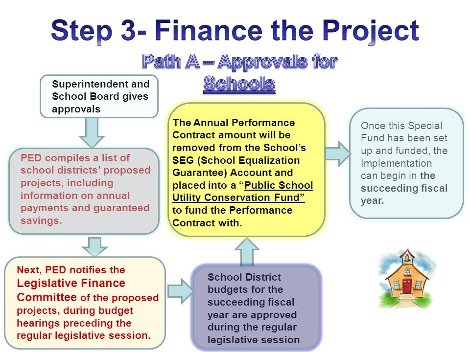 Superintendent and School Board gives approvals School District budgets for the succeeding fiscal year are approved during the regular legislative ses