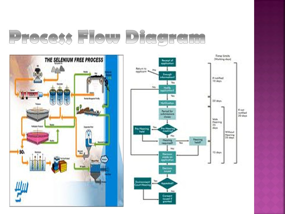 The diagram makes it easy to visualize the entire system, identify potential trouble spots and locate control activities Because processes and systems are often complex, there are various technique to create a chart - use standardized symbols, constructed with pictures or include additional details like process activities and specifications OperationStorage Inspection / Operation DelayDecision