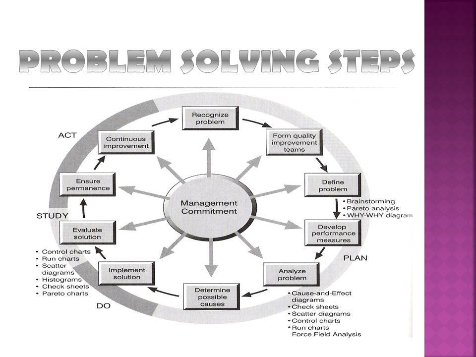 the engineering approch to problem solving essay