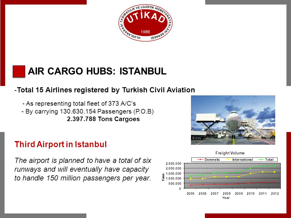 AIR CARGO HUBS: ISTANBUL -Total 15 Airlines registered by Turkish Civil Aviation - As representing total fleet of 373 A/Cs - By carrying 130.630.154 P