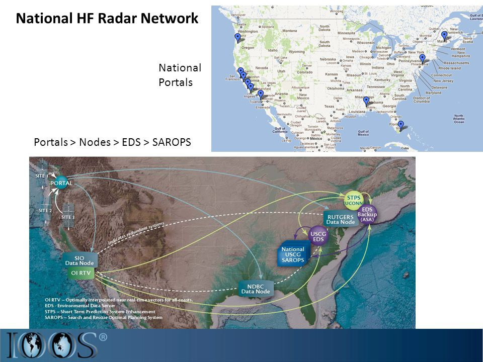 National HF Radar Network National Portals Portals > Nodes > EDS > SAROPS