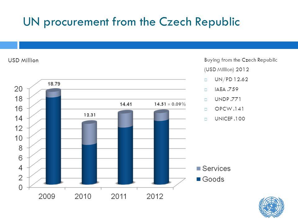 UN procurement from the Czech Republic Buying from the Czech Republic (USD Million) 2012 UN/PD 12.62 IAEA.759 UNDP.771 OPCW.141 UNICEF.100 USD Million 14.51 = 0.09% 12.31