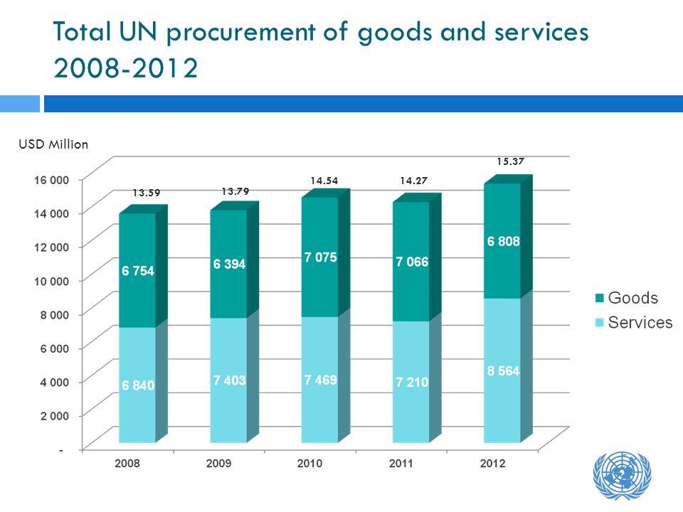 Total UN procurement of goods and services 2008-2012 USD Million 14.2714.54 13.79 13.59 15.37