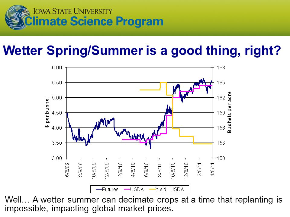 Wetter Spring/Summer is a good thing, right? Well… A wetter summer can decimate crops at a time that replanting is impossible, impacting global market