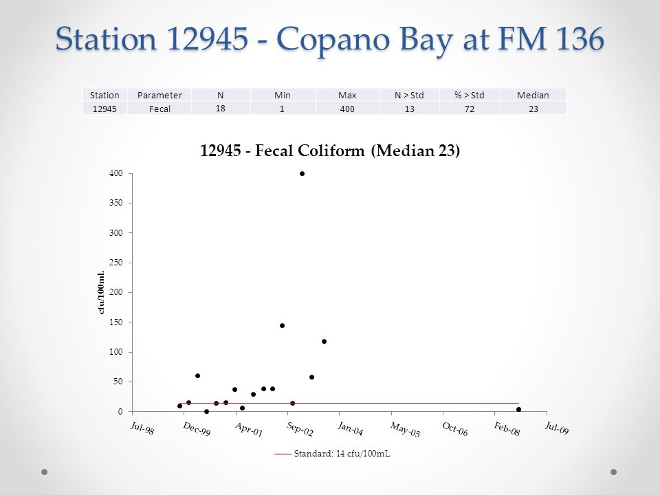 Station 12945 - Copano Bay at FM 136 StationParameter NMinMaxN > Std% > StdMedian 12945Fecal 18 1400137223