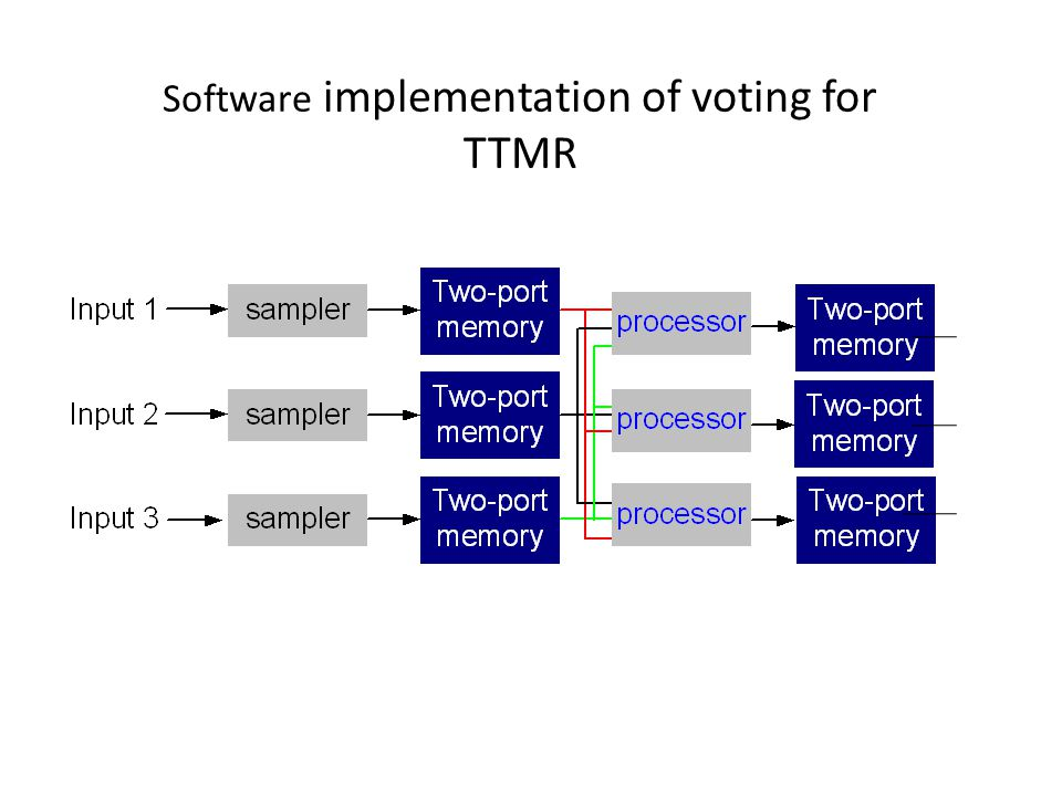 Software implementation of voting for TTMR
