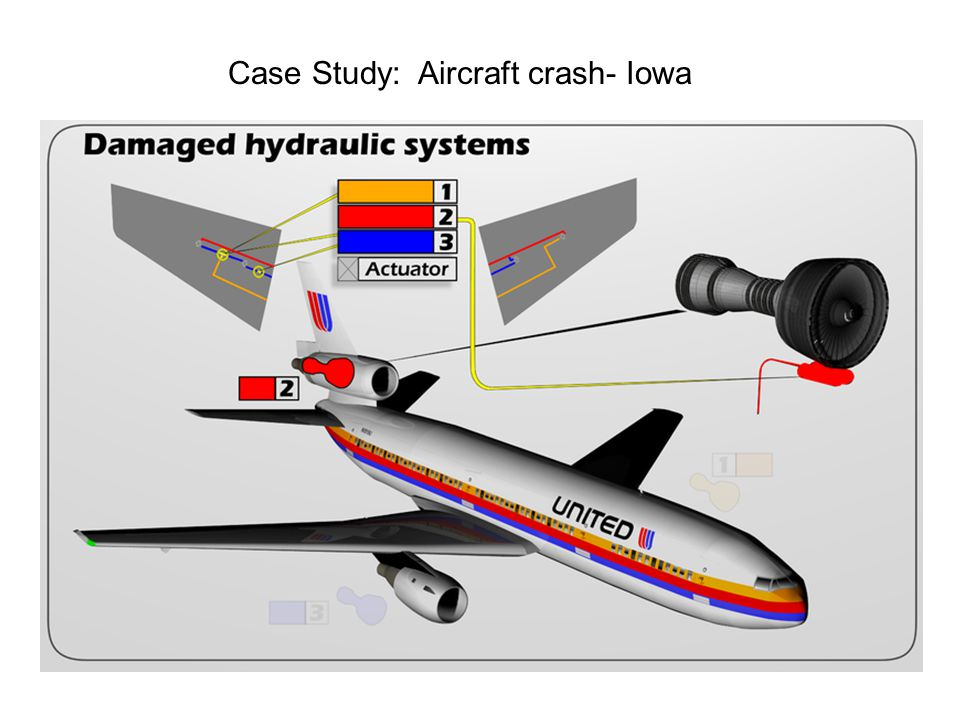 Case Study: Aircraft crash- Iowa