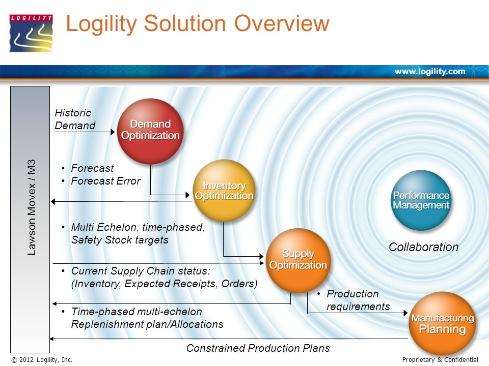 www.logility.com © 2012 Logility, Inc.Proprietary & Confidential Collaboration Logility Solution Overview Historic Demand Forecast Forecast Error Multi Echelon, time-phased, Safety Stock targets Current Supply Chain status: (Inventory, Expected Receipts, Orders) Time-phased multi-echelon Replenishment plan/Allocations Lawson Movex / M3 Constrained Production Plans Production requirements