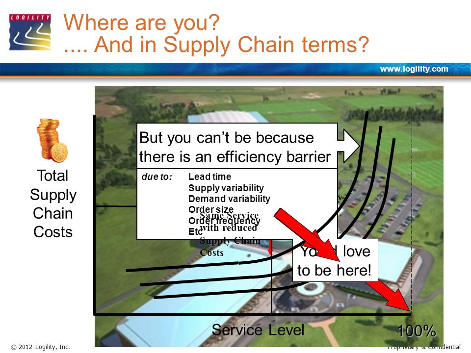 www.logility.com © 2012 Logility, Inc.Proprietary & Confidential Total Supply Chain Costs Service Level 100%.... And in Supply Chain terms? Better Ser