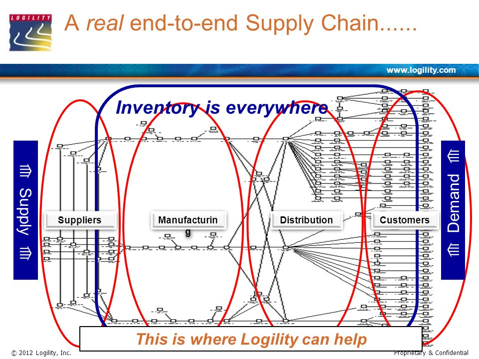 www.logility.com © 2012 Logility, Inc.Proprietary & Confidential A real end-to-end Supply Chain...... Supply Demand Manufacturin g Distribution Invent