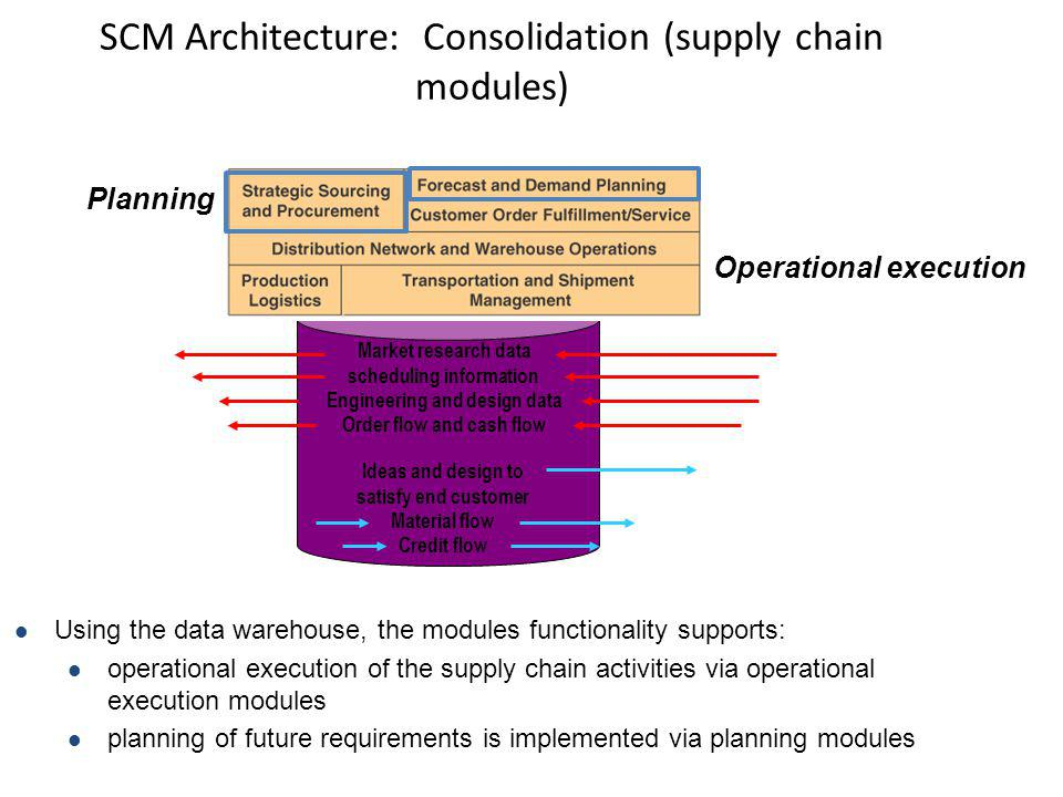 SCM Architecture: Consolidation (supply chain modules) Using the data warehouse, the modules functionality supports: operational execution of the supp