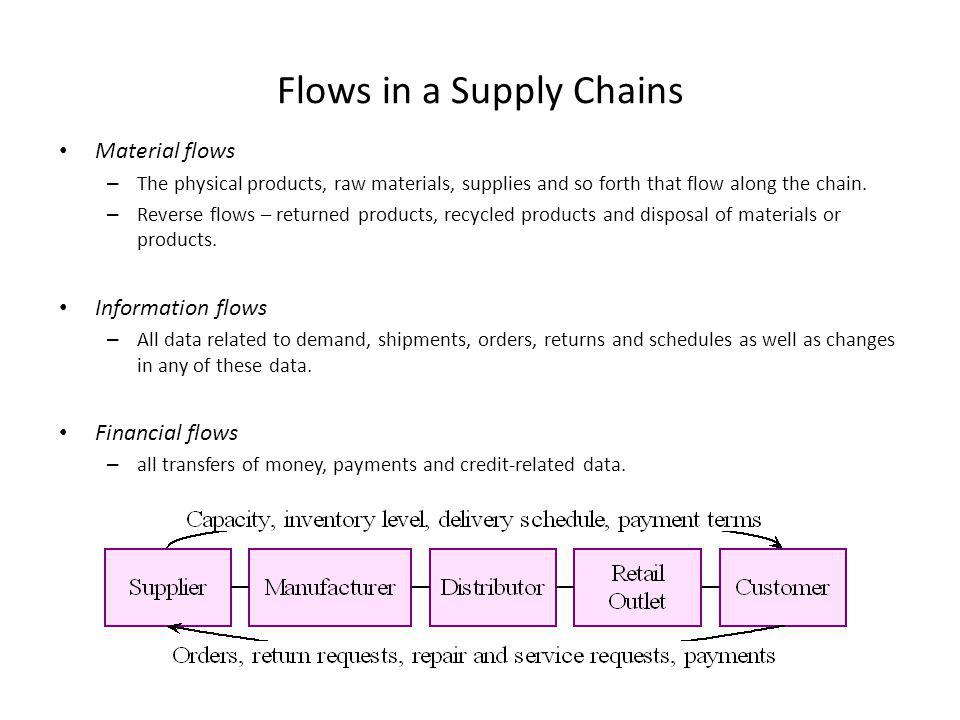 Flows in a Supply Chains Material flows – The physical products, raw materials, supplies and so forth that flow along the chain. – Reverse flows – ret