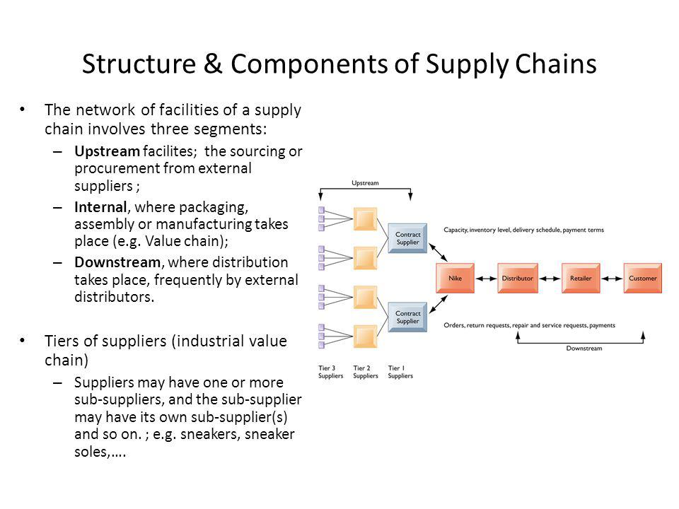 Structure & Components of Supply Chains The network of facilities of a supply chain involves three segments: – Upstream facilites; the sourcing or pro