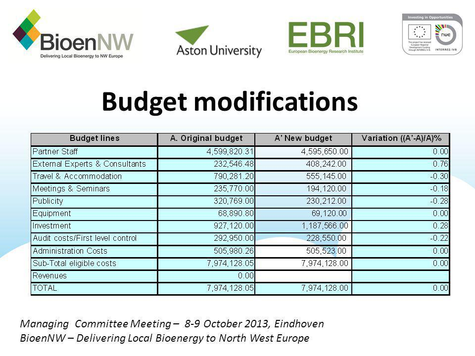 Budget modifications Managing Committee Meeting – 8-9 October 2013, Eindhoven BioenNW – Delivering Local Bioenergy to North West Europe