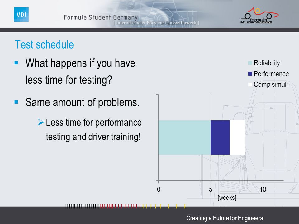 Creating a Future for Engineers Test schedule What happens if you have less time for testing? Same amount of problems. Less time for performance testi