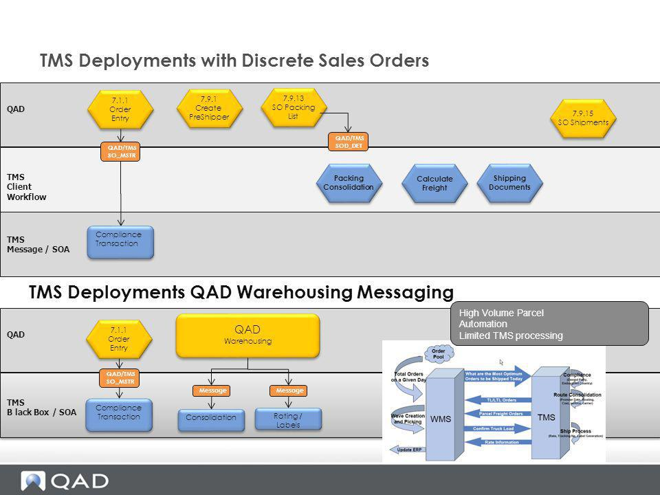 TMS Deployments with Discrete Sales Orders QAD TMS Client Workflow QAD/TMS SOD_DET 7.1.1 Order Entry 7.1.1 Order Entry 7.9.1 Create PreShipper 7.9.1 C