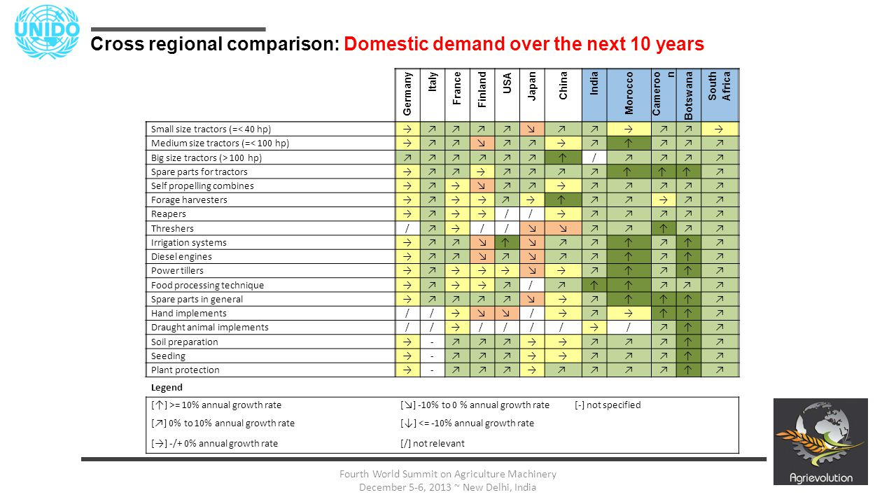 27 Fourth World Summit on Agriculture Machinery December 5-6, 2013 ~ New Delhi, India Cross regional comparison: Domestic demand over the next 10 year