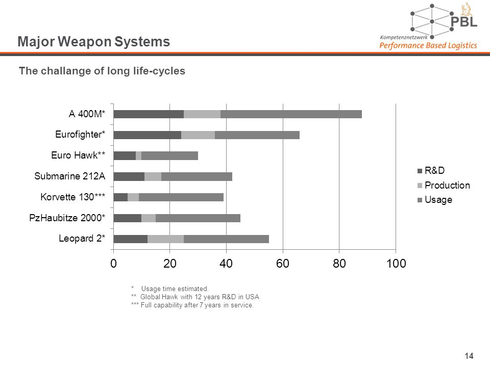 14 Major Weapon Systems The challange of long life-cycles * Usage time estimated.