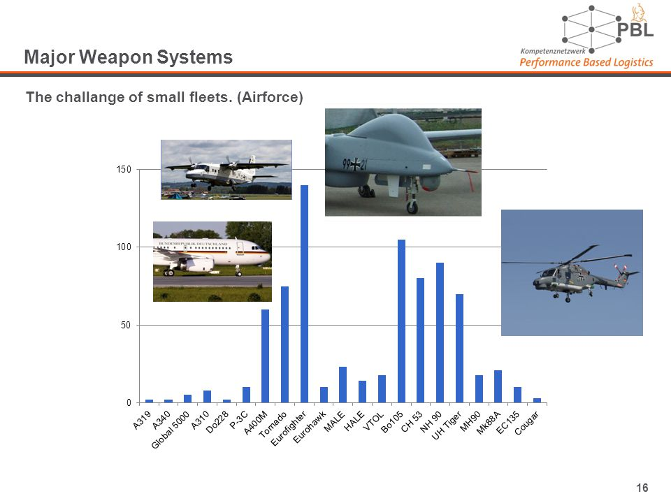 16 Major Weapon Systems The challange of small fleets. (Airforce)