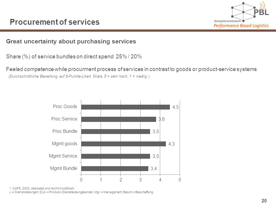 20 Procurement of services Great uncertainty about purchasing services Share (%) of service bundles on direct spend 25% / 20% Feeled competence while procurment process of services in contrast to goods or product-service systems (Durchschnittliche Bewertung auf 5-Punkte-Likert Skala, 5 = sehr hoch, 1 = niedrig ) *: CAPS, 2003, übersetzt und leicht modifiziert; L = Dienstleistungen; DLb.