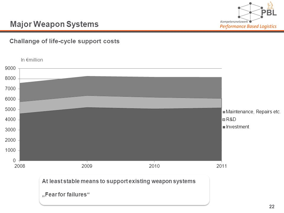 22 Major Weapon Systems Challange of life-cycle support costs In million At least stable means to support existing weapon systems Fear for failures At least stable means to support existing weapon systems Fear for failures