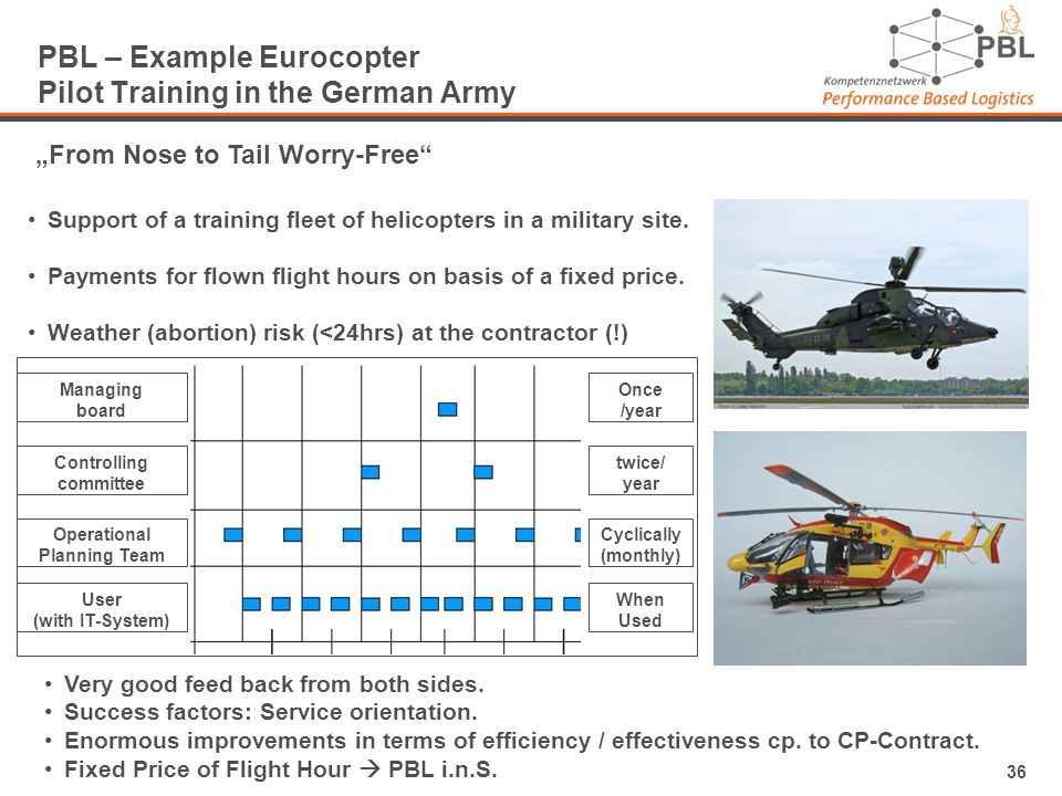 36 PBL – Example Eurocopter Pilot Training in the German Army From Nose to Tail Worry-Free Support of a training fleet of helicopters in a military site.