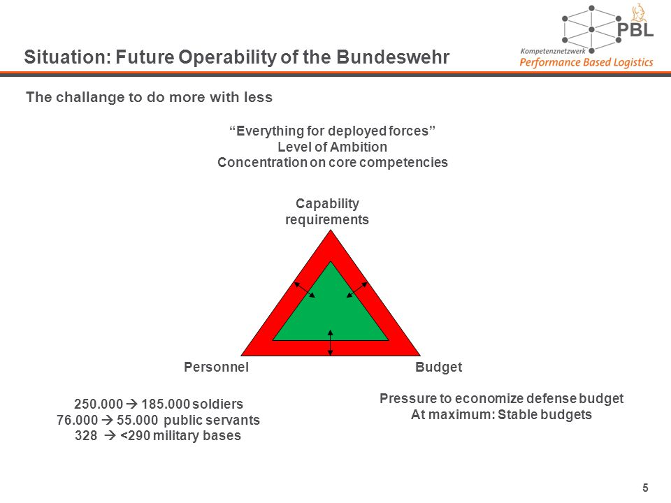 5 Situation: Future Operability of the Bundeswehr The challange to do more with less PersonnelBudget Capability requirements 250.000 185.000 soldiers 76.000 55.000 public servants 328 <290 military bases Pressure to economize defense budget At maximum: Stable budgets Everything for deployed forces Level of Ambition Concentration on core competencies