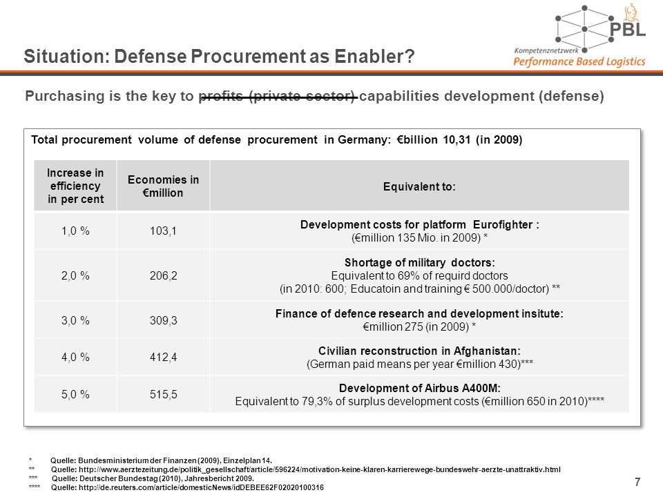 7 Situation: Defense Procurement as Enabler.