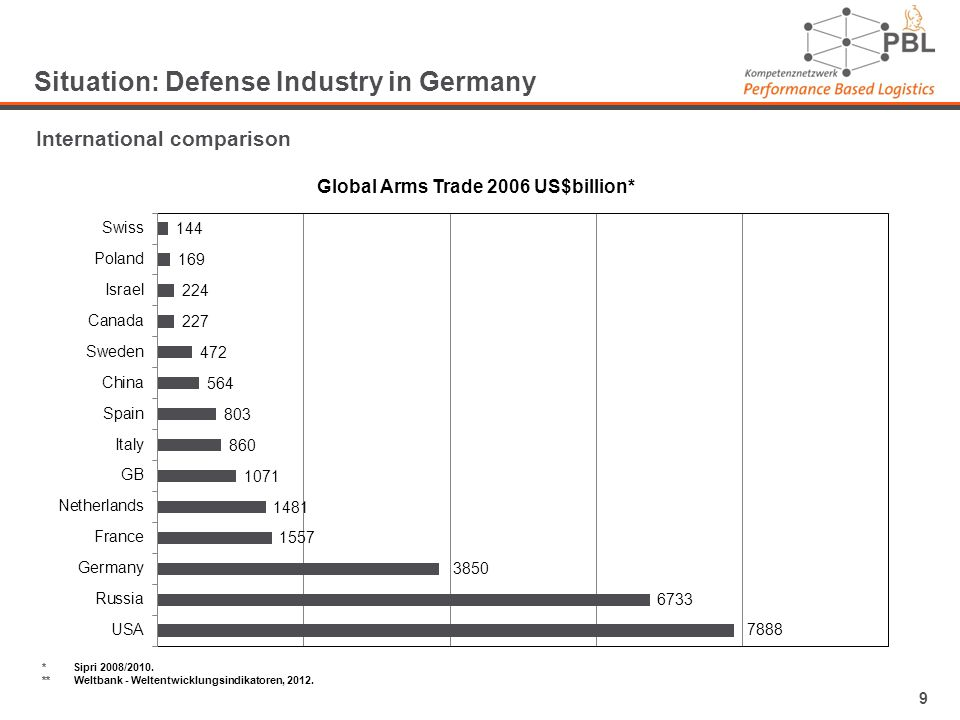 9 Situation: Defense Industry in Germany International comparison * Sipri 2008/2010.