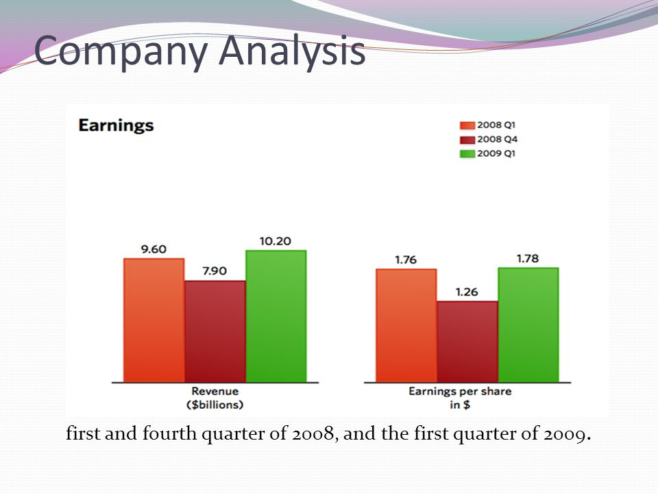 Company Analysis first and fourth quarter of 2008, and the first quarter of 2009.