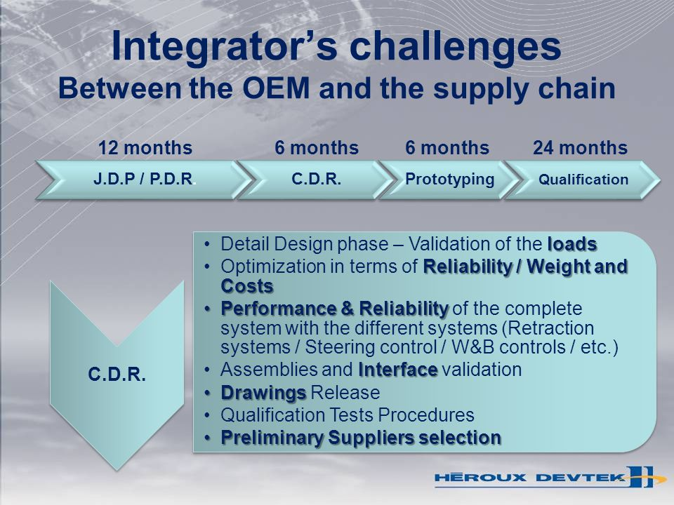 Integrators challenges Between the OEM and the supply chain 12 months24 months6 months C.D.R. loadsDetail Design phase – Validation of the loads Relia