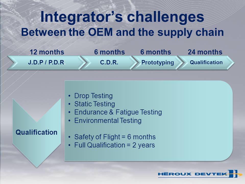 Integrators challenges Between the OEM and the supply chain 12 months24 months6 months Qualification Drop Testing Static Testing Endurance & Fatigue Testing Environmental Testing Safety of Flight = 6 months Full Qualification = 2 years