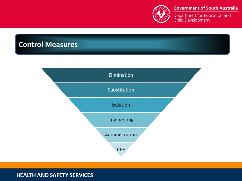 HEALTH AND SAFETY SERVICES Control Measures Elimination Substitution Isolation Engineering Administration PPE