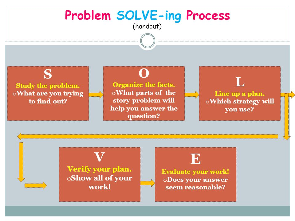 Problem SOLVE-ing Process (handout) S Study the problem. o What are you trying to find out? O Organize the facts. o What parts of the story problem wi