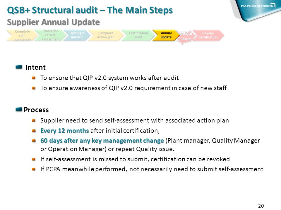 20 QSB+ Structural audit – The Main Steps Supplier Annual Update Intent To ensure that QIP v2.0 system works after audit To ensure awareness of QIP v2